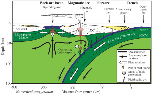 Subduction zone or destructive plate boundary