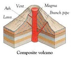 What is a volcano? Diagram of