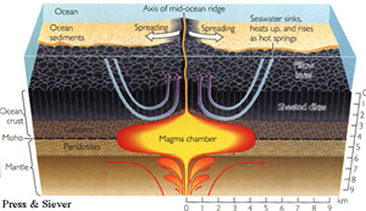 Volcano Picture Glossary Mid Ocean Ridge
