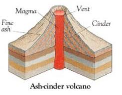 Types of volcano:Cinder cone