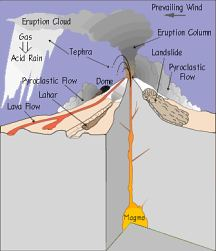 stratovolcano features usgs